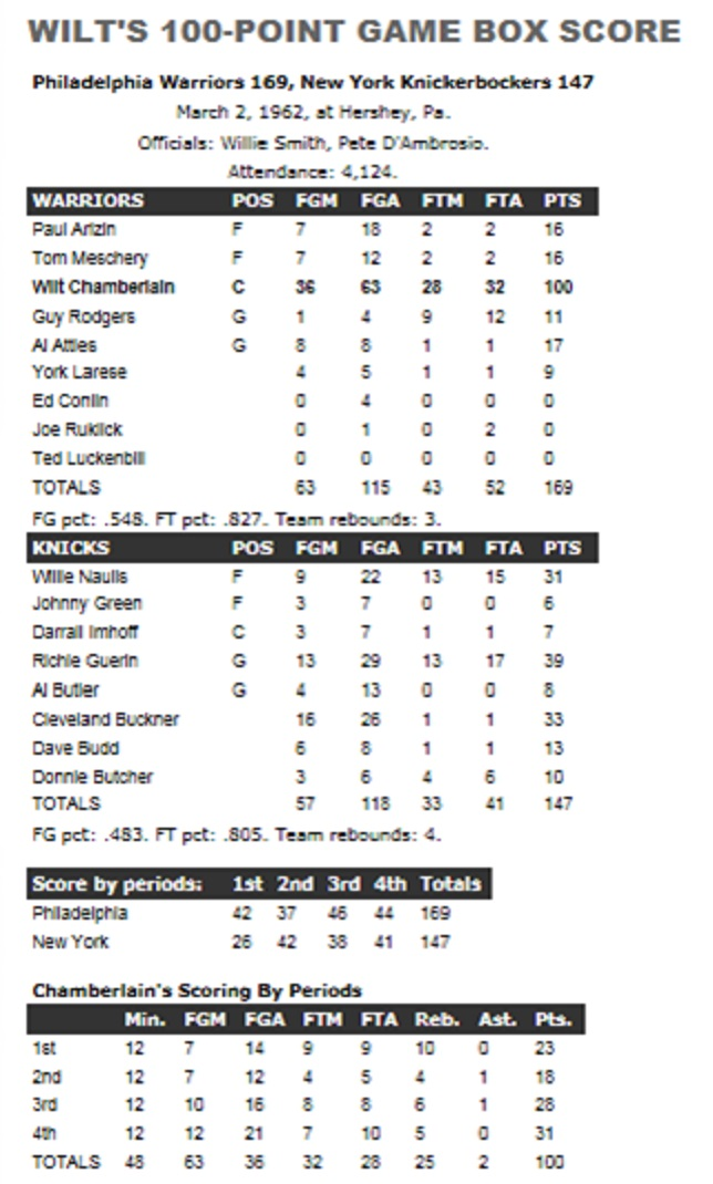 Wilt Chamberlain 100 Point Game Box Score | www.pixshark ...